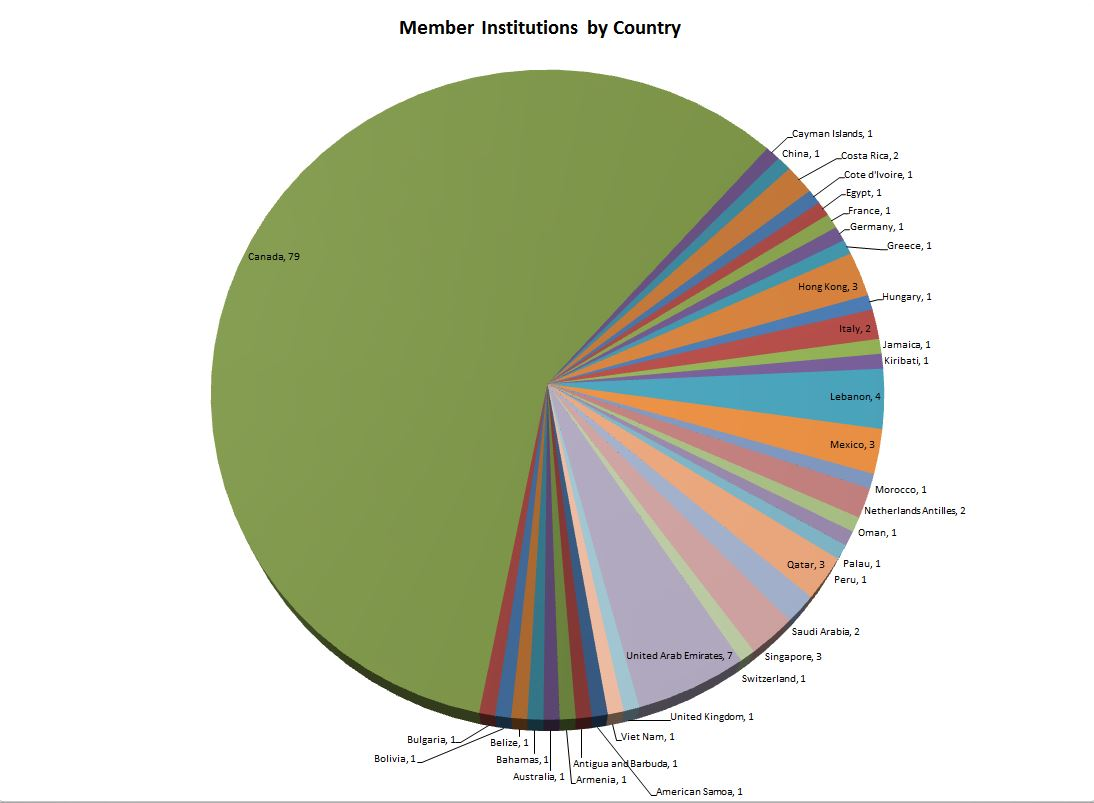 member-ins-by-country